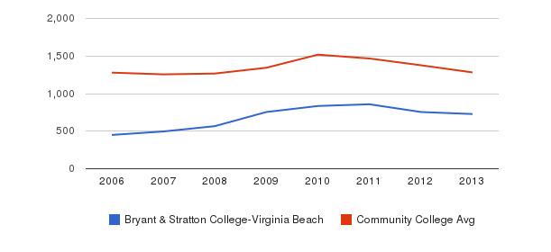 Bryant & Stratton College-Virginia Beach Total Enrollment&nbsp(2006-2013)