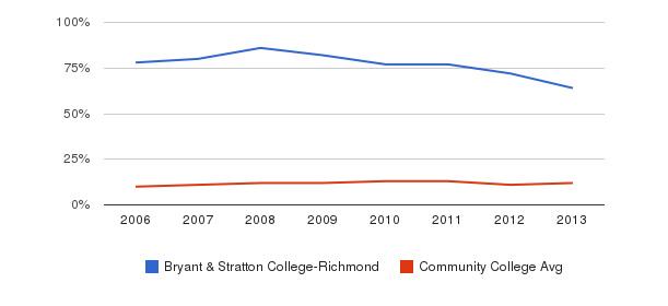 Bryant & Stratton College-Richmond Black&nbsp(2006-2013)
