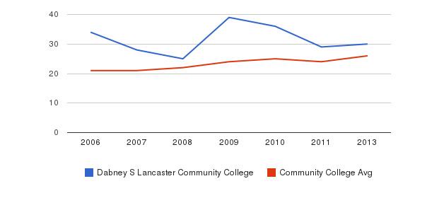 Dabney S Lancaster Community College student staff&nbsp(2006-2013)