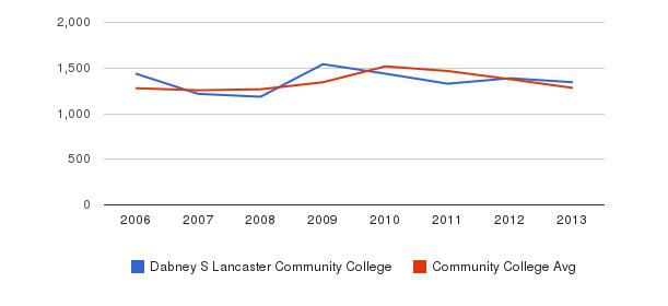 Dabney S Lancaster Community College Total Enrollment&nbsp(2006-2013)