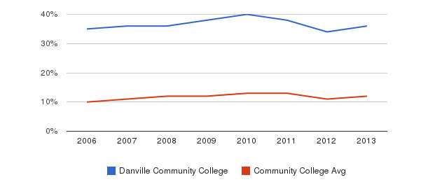 Danville Community College Black&nbsp(2006-2013)