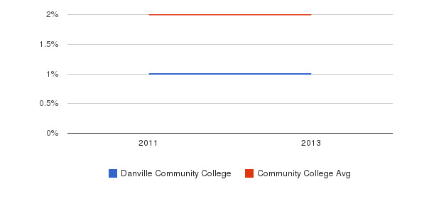 Danville Community College More&nbsp(2011-2013)