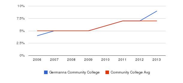 Germanna Community College Hispanic&nbsp(2006-2013)