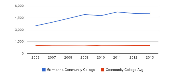 Germanna Community College Part-Time Students&nbsp(2006-2013)