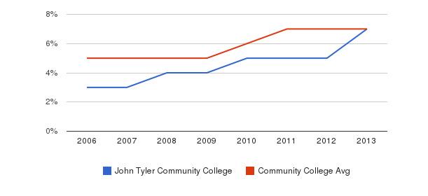 John Tyler Community College Hispanic&nbsp(2006-2013)