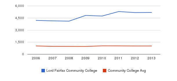 Lord Fairfax Community College Part-Time Students&nbsp(2006-2013)