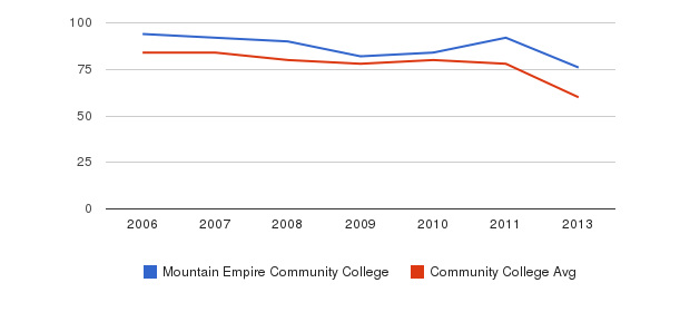 Mountain Empire Community College Total Faculty&nbsp(2006-2013)