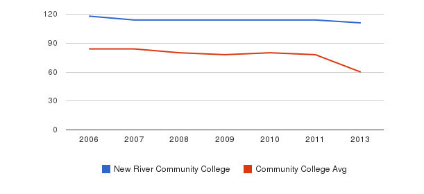 New River Community College Total Faculty&nbsp(2006-2013)