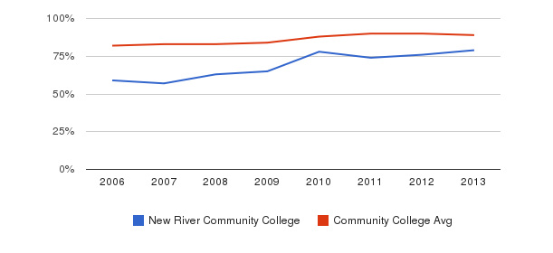 New River Community College % Students Receiving Some Financial Aid&nbsp(2006-2013)