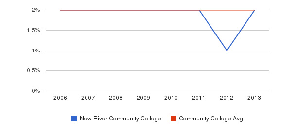 New River Community College Asian&nbsp(2006-2013)
