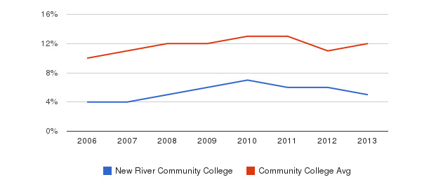 New River Community College Black&nbsp(2006-2013)