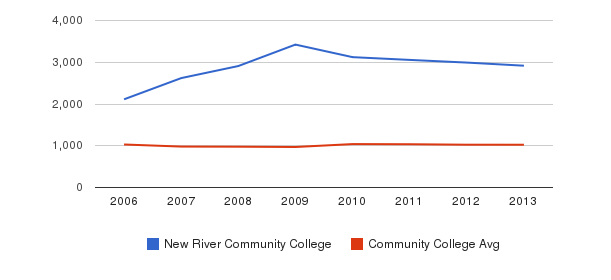 New River Community College Part-Time Students&nbsp(2006-2013)