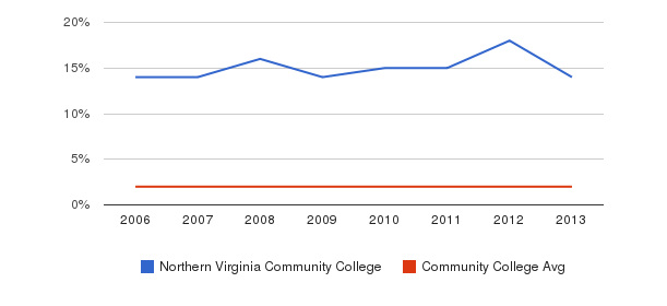 Northern Virginia Community College Asian&nbsp(2006-2013)