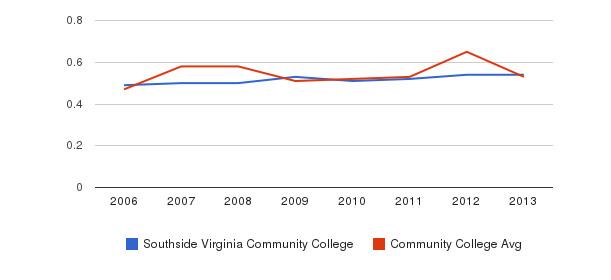 Southside Virginia Community College Diversity Score&nbsp(2006-2013)