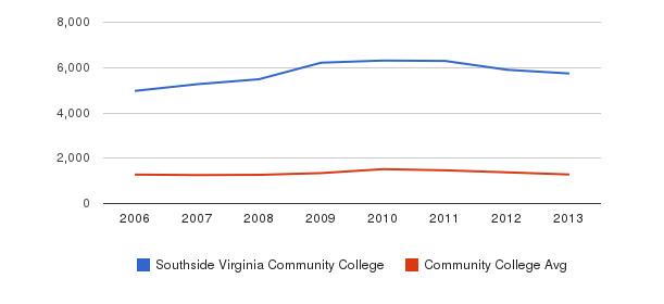 Southside Virginia Community College Total Enrollment&nbsp(2006-2013)