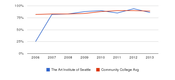 The Art Institute of Seattle % Students Receiving Some Financial Aid&nbsp(2006-2013)