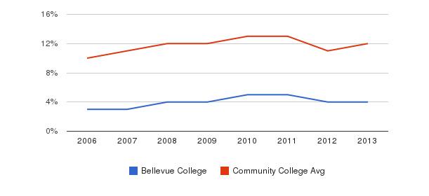 Bellevue College Black&nbsp(2006-2013)