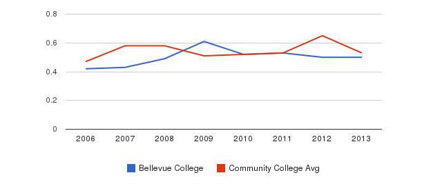 Bellevue College Diversity Score&nbsp(2006-2013)