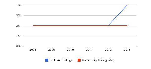 Bellevue College More&nbsp(2008-2013)