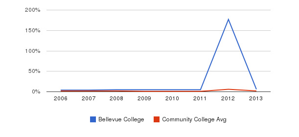 Bellevue College non_resident&nbsp(2006-2013)