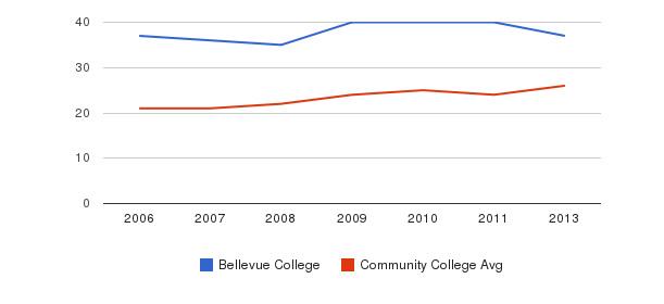 Bellevue College student staff&nbsp(2006-2013)