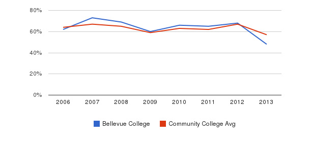 Bellevue College White&nbsp(2006-2013)
