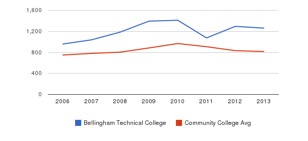 Bellingham Technical College Full-Time Students&nbsp(2006-2013)
