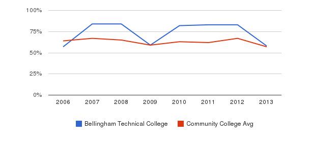Bellingham Technical College White&nbsp(2006-2013)