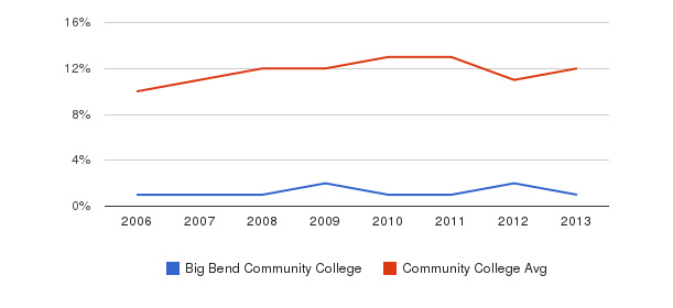 Big Bend Community College Black&nbsp(2006-2013)