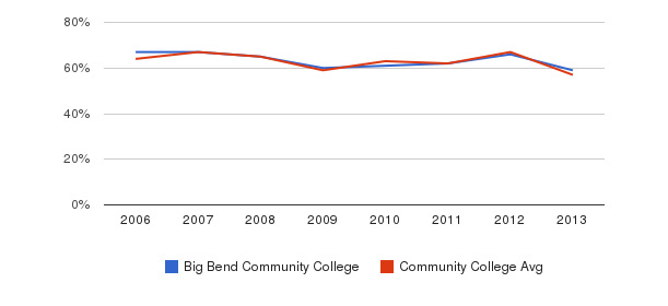 Big Bend Community College White&nbsp(2006-2013)
