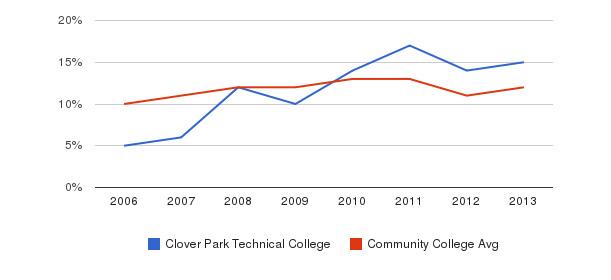 Clover Park Technical College Black&nbsp(2006-2013)
