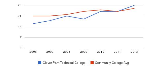 Clover Park Technical College student staff&nbsp(2006-2013)