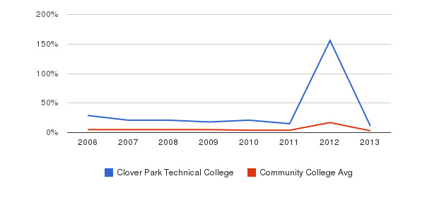 Clover Park Technical College Unknown&nbsp(2006-2013)