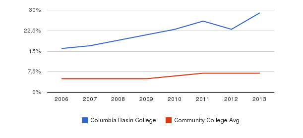 Columbia Basin College Hispanic&nbsp(2006-2013)