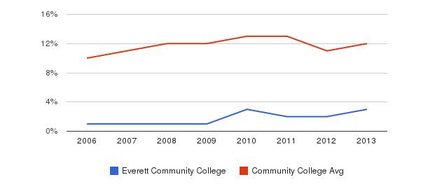 Everett Community College Black&nbsp(2006-2013)