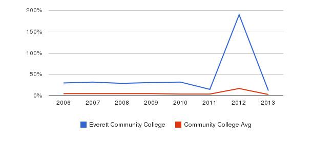 Everett Community College Unknown&nbsp(2006-2013)