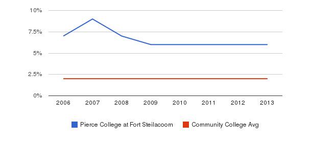 Pierce College at Fort Steilacoom Asian&nbsp(2006-2013)