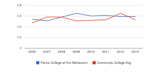 Pierce College at Fort Steilacoom Diversity Score&nbsp(2006-2013)