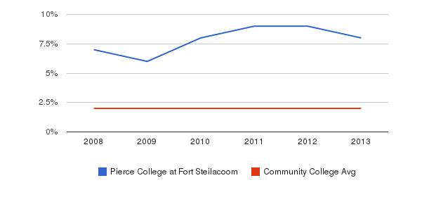 Pierce College at Fort Steilacoom More&nbsp(2008-2013)