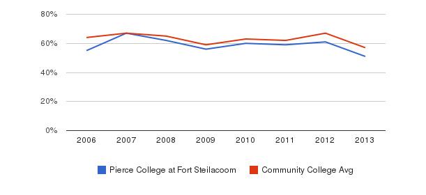 Pierce College at Fort Steilacoom White&nbsp(2006-2013)