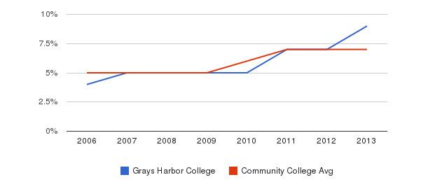 Grays Harbor College Hispanic&nbsp(2006-2013)