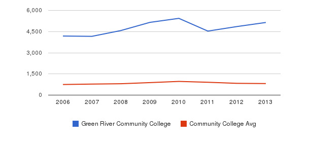 Green River Community College Full-Time Students&nbsp(2006-2013)