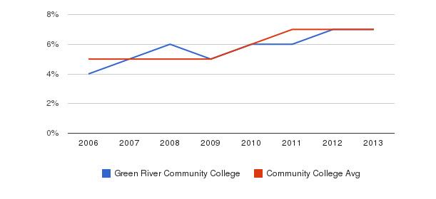 Green River Community College Hispanic&nbsp(2006-2013)
