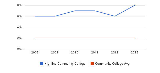 Highline Community College More&nbsp(2008-2013)