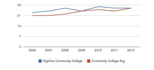 Highline Community College student staff&nbsp(2006-2013)