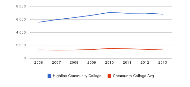 Highline Community College Total Enrollment&nbsp(2006-2013)