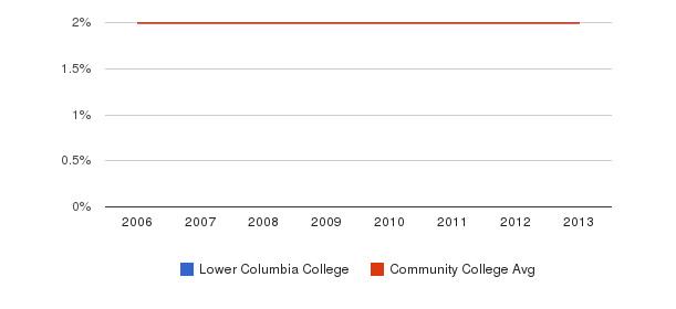 Lower Columbia College Asian&nbsp(2006-2013)