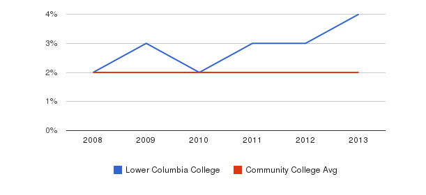 Lower Columbia College More&nbsp(2008-2013)