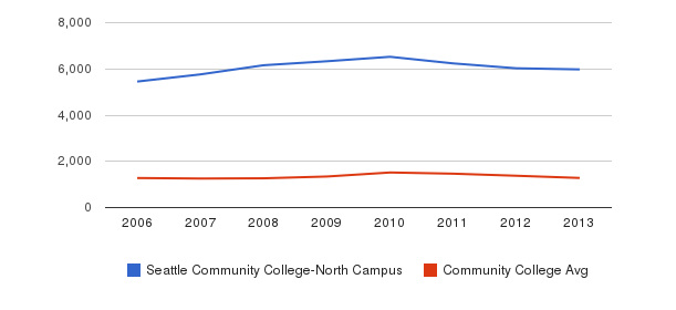Seattle Community College-North Campus Total Enrollment&nbsp(2006-2013)