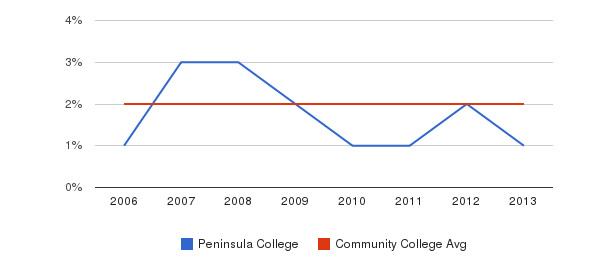 Peninsula College Asian&nbsp(2006-2013)